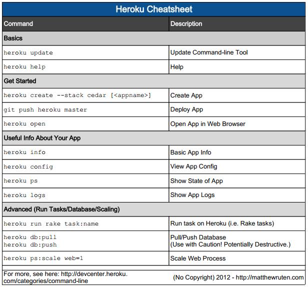 Heroku Cheatsheet (Useful Heroku Commands Reference) - Matt